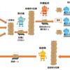 Blue Prism でリアルタイム起動フレームワークを構築する(構想編)