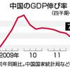 中国GDP成長率8%割れ