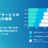 総務省の統計調査クラウドコンピューティングサービスの通信利用動向調査が面白い