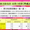 平成28年6月のサービス産業活動(第3次産業活動指数)の状況を説明したエントリーをまとめておきます