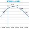 愛知県内で東三河がいちばん人口のへりかたがはげしい - 2040年までの推計で