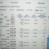 8月から200万円を元手に始めた株式ゲームは売買益、約2倍。