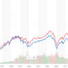 NYダウインデックス投資信託を比較(iFree、たわら、eMAXIS、SMT)