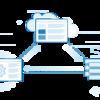 API プログラミング vs. SQL ベースのコネクティビティ ~組み込みドライバーでデータ連携を簡単に~