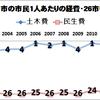 【井澤市長の公約「財政健全化」と「大型開発」との関係をどう見るか①】「財政状況」は市民の負担と我慢によって改善!一方で大型開発へとさらに税金が。財政健全化は大型開発のため?