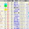 第25回マーメイドステークス(GIII)/ 第37回エプソムカップ(GIII)