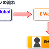 Wor(l)d Global Network[出金設定①:E Walletサイド作業]