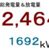 2018年11月分発電量&放電量