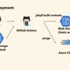 GitHub Actions を使って Azure CDN + Blob Static website を使った Cognitive Service の翻訳サイトをデプロイ