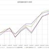 投資信託を比較する91~100(Twitterへの投稿のアーカイブ)