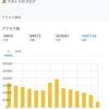 ブログ月間30万PVが10万~50万円の収入になるのは嘘だった件