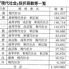 2017年度採択高校教科書(公民編) 採択数・占有率