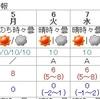 10日天気崩れる