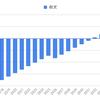 我が家の太陽光発電システム導入費用と20年後の収支予測