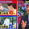 「男は3割しか告白できない」は日本だけの話じゃない