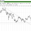 米10年債チャート