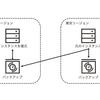 Oracle Cloudのリージョン間でのブート・ボリュームのバックアップのコピーを使ってみる