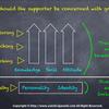 人の成長を支援するためのシンプルなモデル