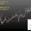 2019年10月第3週の米ドル見通しチャート分析|環境認識、FX初心者