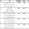 アーリントンカップ2021出走馬予定馬データ分析と消去法予想
