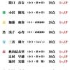 6/29(月)カラコン成績