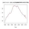 R Time Series Analysis 時系列解析(4) (HoltWinters法)