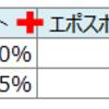 エポスゴールドカードユーザのポイント還元率アップ方法 ~dポイント、Tポイント、JRE POINT編~