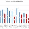 bリーグ 2017-18シーズン 第6節 観客動員数 (2017-10-27 - 2017-10-29)