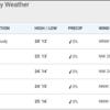 サンフランシスコ9月の気温 15度前後と冷たい風に注意