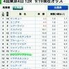 10/13(土)  勝負レース