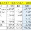 2017年4月の携帯電話料金