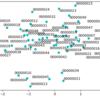 adjustText: matplotlib の散布図でラベルの重なりを自動調整