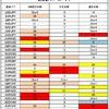 FX サイクル理論 今後の戦略(4/19~)
