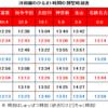 河和線の運行本数、所要時間、表定速度
