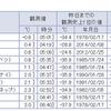 北海道稚内市沼川では-0.9℃と富士山頂を除いて今シーズン初の氷点下を観測!日中は20℃超えのところも多く、寒暖差に要注意!!