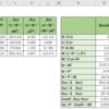【統計】コクラン-アーミテージ検定(Cochran-Armitage test)