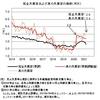 真の失業率──2021年3月までのデータによる更新