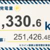 4/5〜4/11の発電設備全体の総発電量は11,330.6kWh(目標比108.9%)でした!