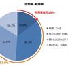 MVNO認知率は83.8%。国内MVNO利用状況調査。総合満足度は「BIGLOBE SIM」がトップ