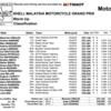 ★MotoGP2016マレーシアGP ウォームアップ結果
