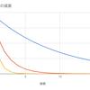 過去のCMデータを元に、新規CMによるインストール増加数を予測する