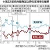 改造内閣の支持42%、不支持48%…読売調査