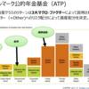アルファ(α)から、リスクプレミアム+アノマリーのファクター投資へ