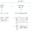 【核心】職場の生産性を妨げる3つの罠