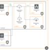 エンタープライズ向けのシステムを自動構築するツール