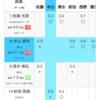 【大会結果】GWリーグ(P4match)