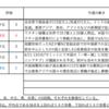 【5/31-6/4週の世界のリスクと経済指標】〜新興国株式からの降りどきを考える〜