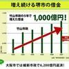 日本維新の会のデマ