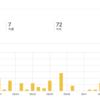 【ブログレポート】約1ヶ月ブログを運営してみた結果