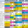 【明日のメインレース予想(中京・新潟)】2021/5/16(日)